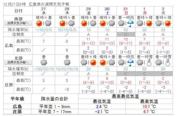 広島週間天気 12月27日-1月3日.jpg